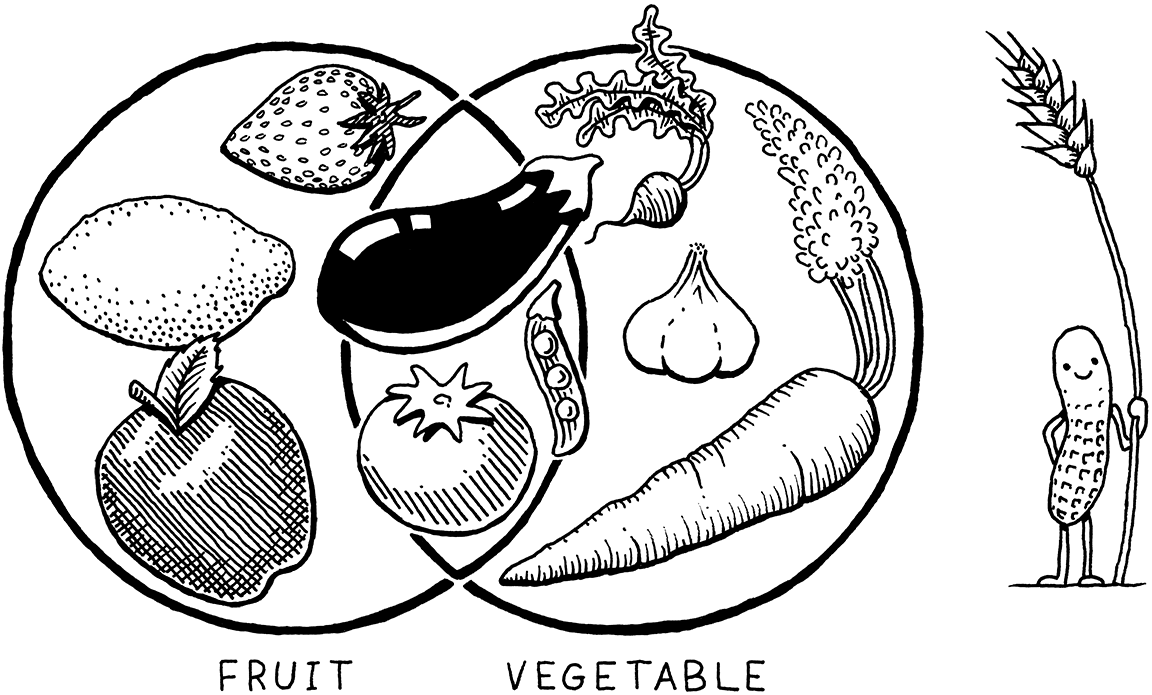 A Venn diagram of edible plants