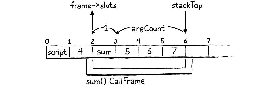 The arithmetic to calculate frame->slots from stackTop and argCount.
