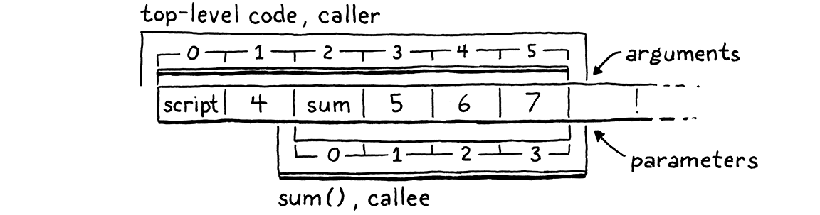 The same stack with the top-level call frame covering the entire stack and the sum() function's call frame window surrounding fn sum, 5, 6, and 7.