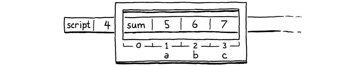 The same stack with the sum() function's call frame window surrounding fn sum, 5, 6, and 7.