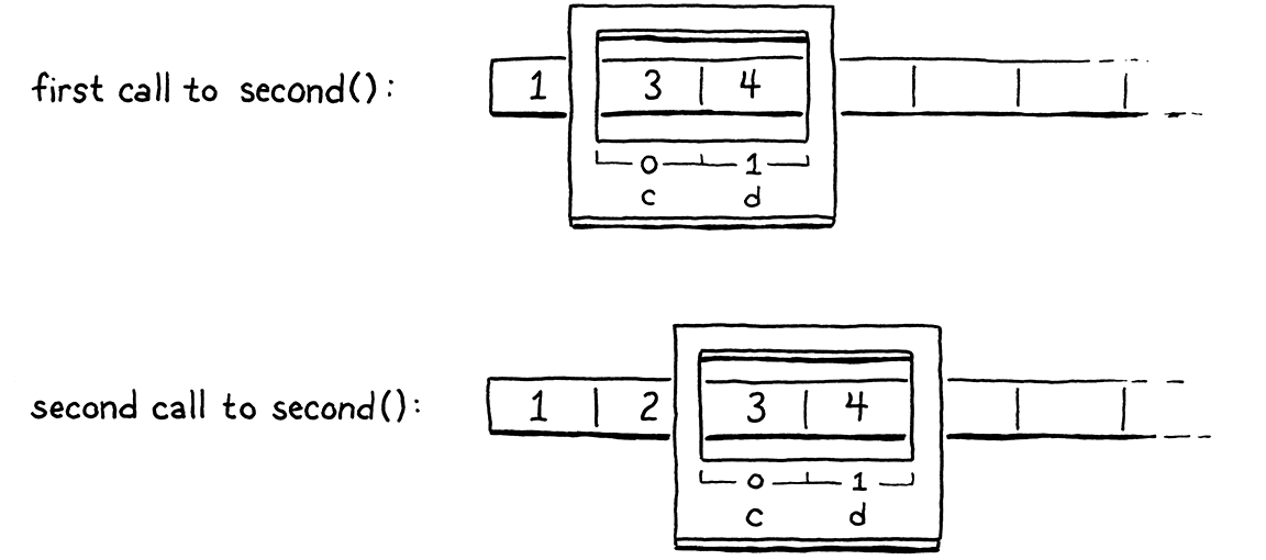 The stack at the two points when second() is called, with a window hovering over each one showing the pair of stack slots used by the function..