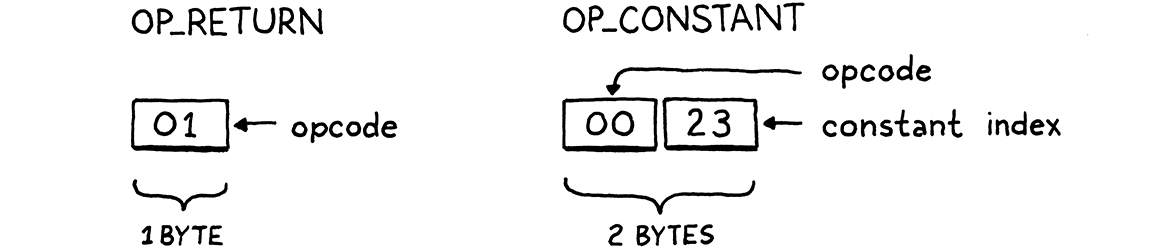OP_CONSTANT is a byte for the opcode followed by a byte for the constant index.