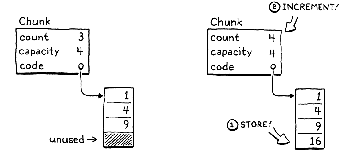 Storing an element in an array that has enough capacity.