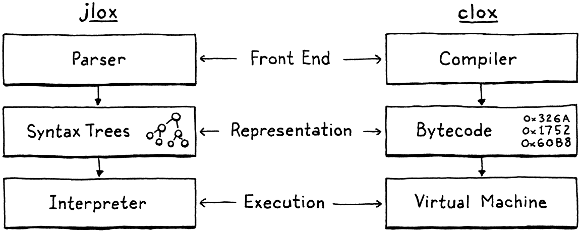Phases of the two implementations. jlox is Parser to Syntax Trees to Interpreter. clox is Compiler to Bytecode to Virtual Machine.