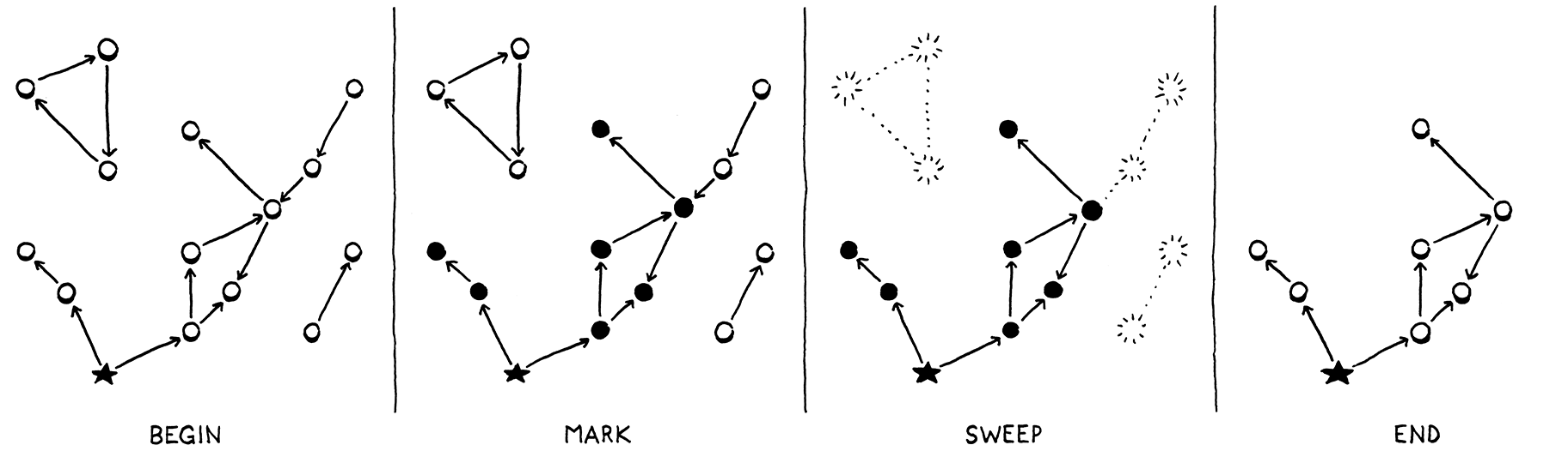 Starting from a graph of objects, first the reachable ones are marked, the remaining are swept and then only the reachable remain.