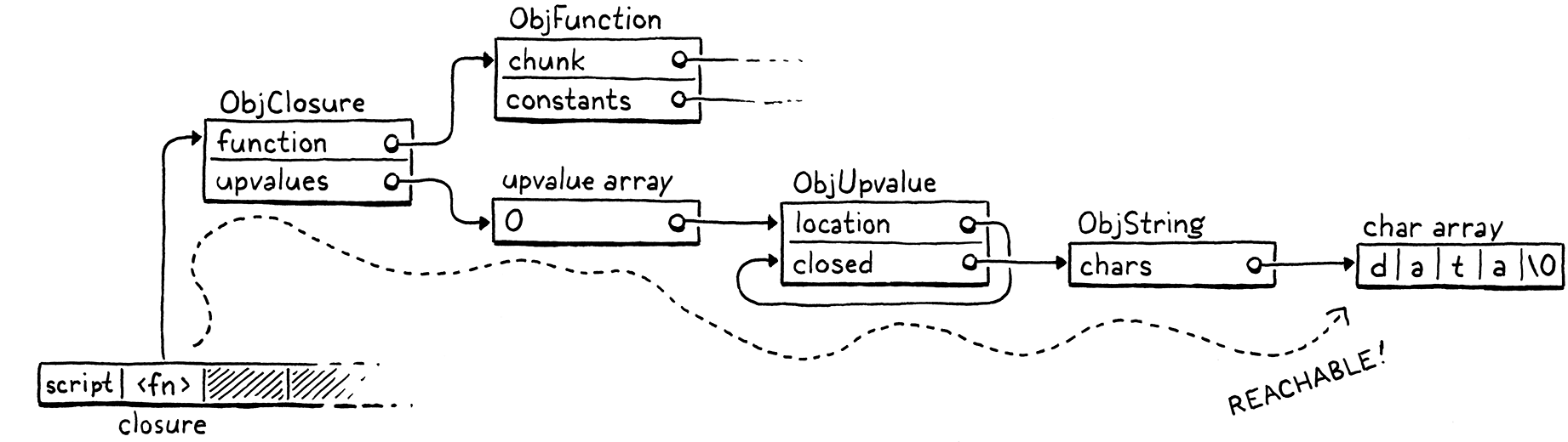 All of the referenced objects from the closure and the path to the 'data' string from the stack.