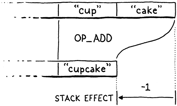 The stack effect of an OP_ADD instruction.
