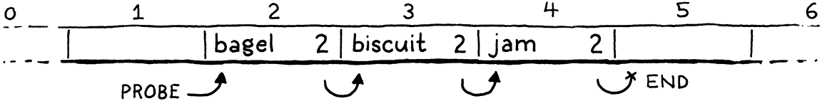 A hash table containing 'bagel' in bucket 2, 'biscuit' in bucket 3, and 'jam' in bucket 4.