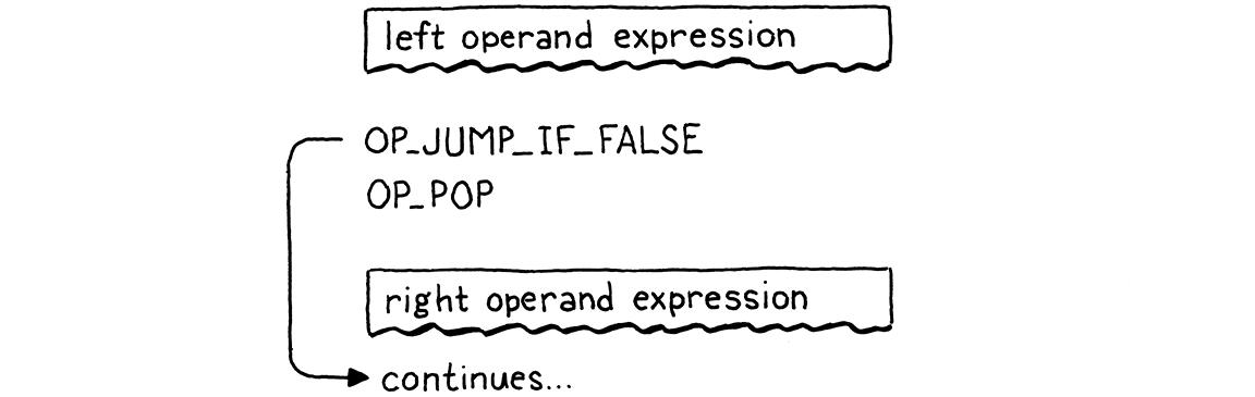 Flowchart of the compiled bytecode of an '&&' expression.