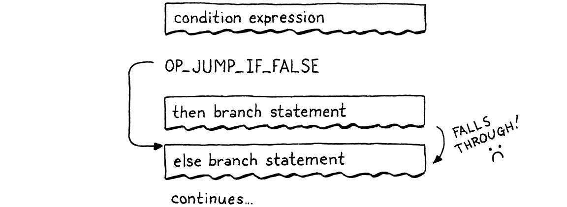 Flowchart of the compiled bytecode with the then branch incorrectly falling through to the else branch.