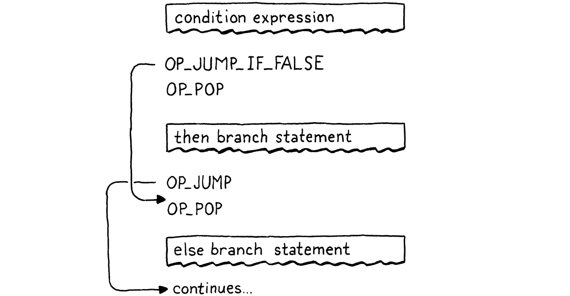 Flowchart of the compiled bytecode including necessary pop instructions.