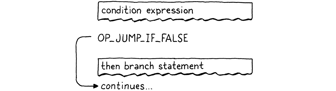 Flowchart of the compiled bytecode of an if statement.