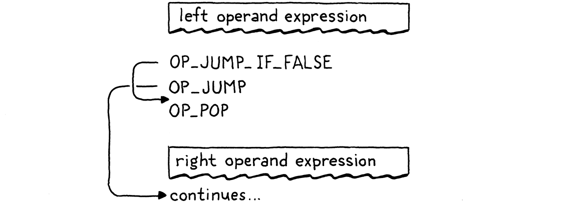 Flowchart of the compiled bytecode of a logical or expression.