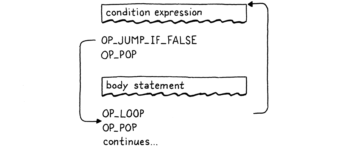Flowchart of the compiled bytecode of a while statement.
