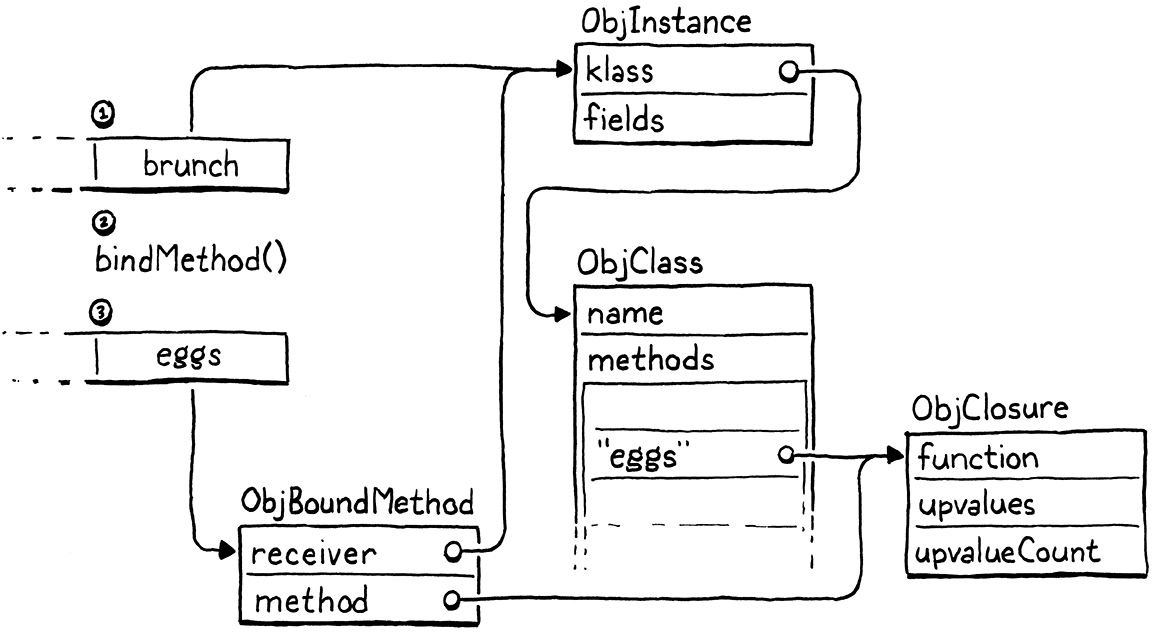The stack changes caused by bindMethod().