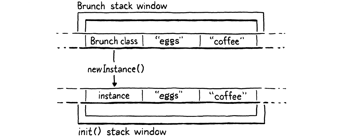 The aligned stack windows for the Brunch() call and the corresponding init() method it forwards to.