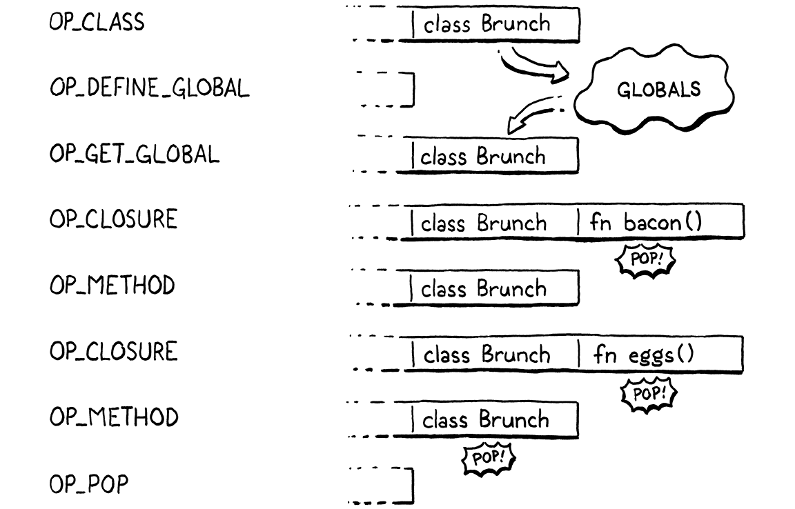 The series of bytecode instructions for a class declaration with two methods.