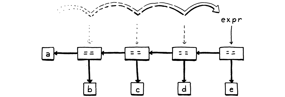The syntax tree created by parsing 'a == b == c == d == e'