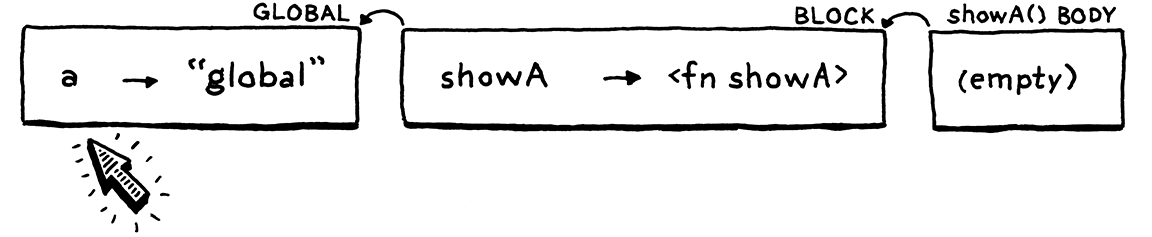 An empty environment for showA()'s body linking to the previous two. 'a' is resolved in the global environment.