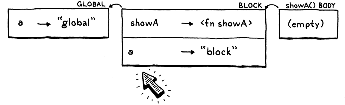 An empty environment for showA()'s body linking to the previous two. 'a' is resolved in the block environment.