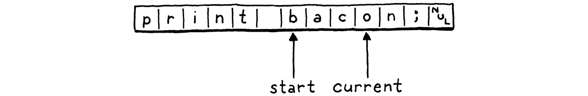 The start and current fields pointing at 'print bacon;'. Start points at 'b' and current points at 'o'.