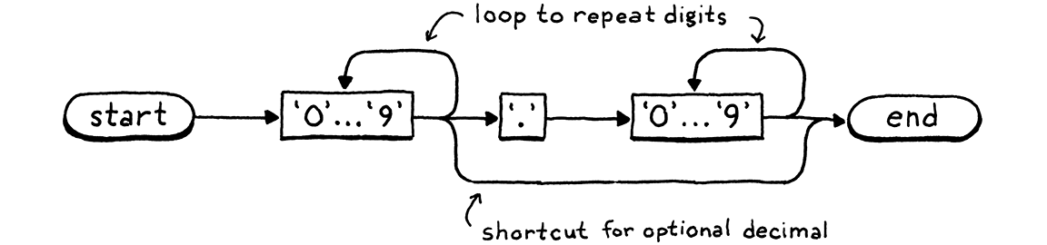 A syntax diagram that recognizes integer and floating point literals.
