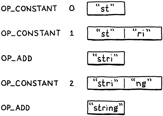 The state of the stack at each instruction.