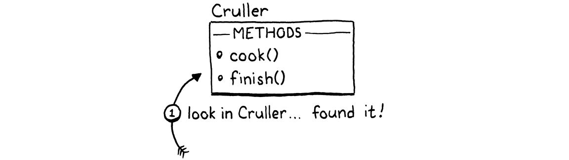 Resolving a call to cook() in an instance of Cruller which has the method in its own method table.