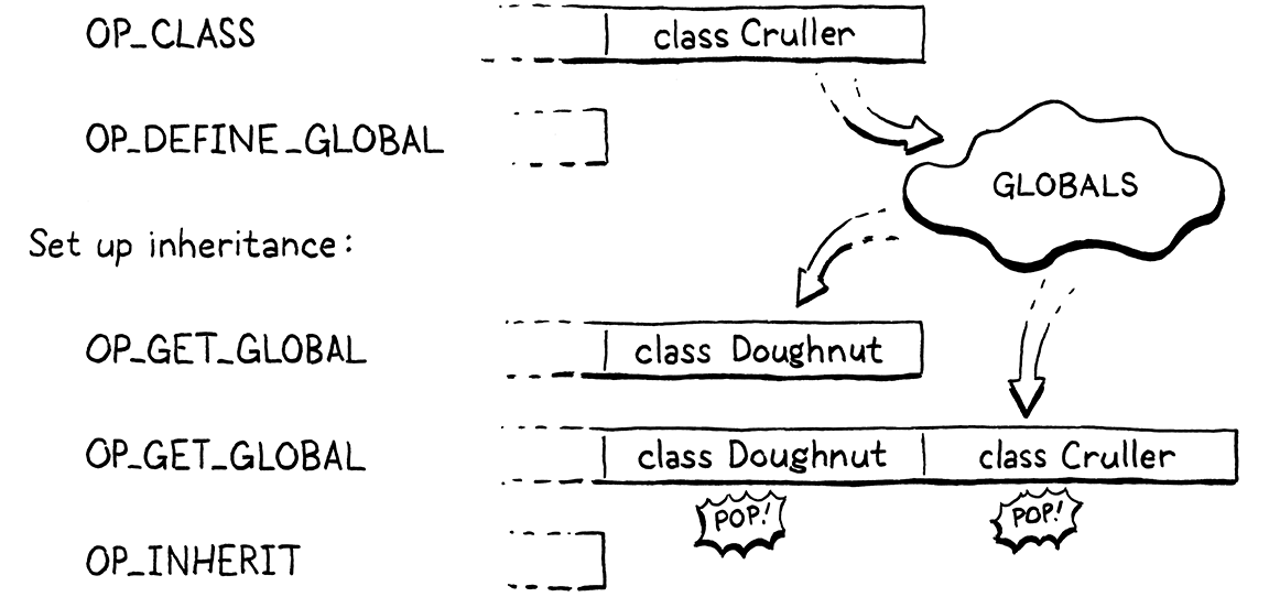 The series of bytecode instructions for a Cruller class inheriting from Doughnut.