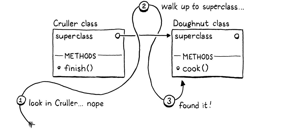 Resolving a call to cook() in an instance of Cruller means walking the superclass chain.