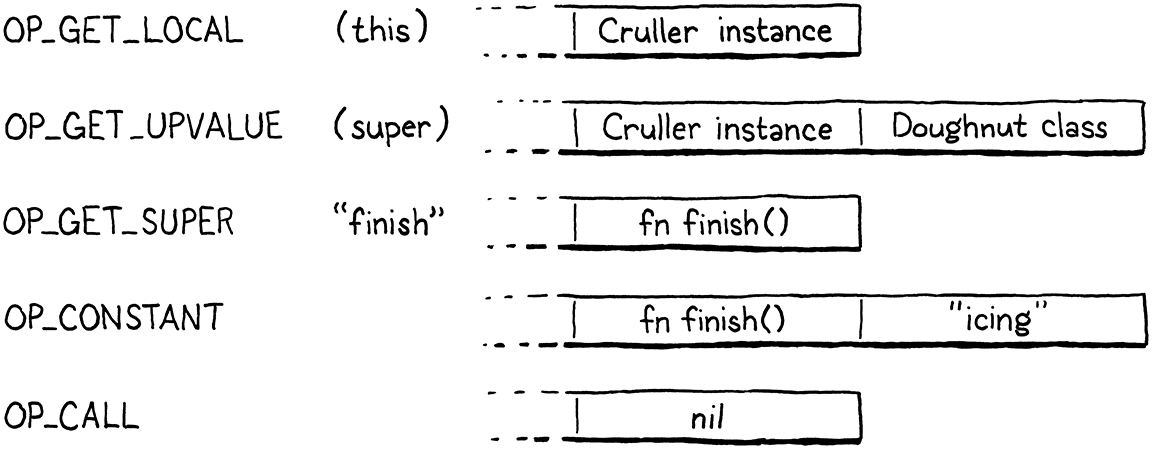 The series of bytecode instructions for calling super.finish().