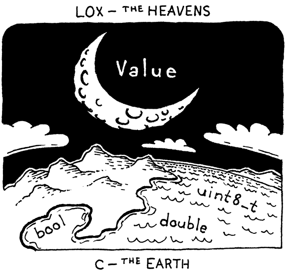 The earthly C firmament with the Lox heavens above.