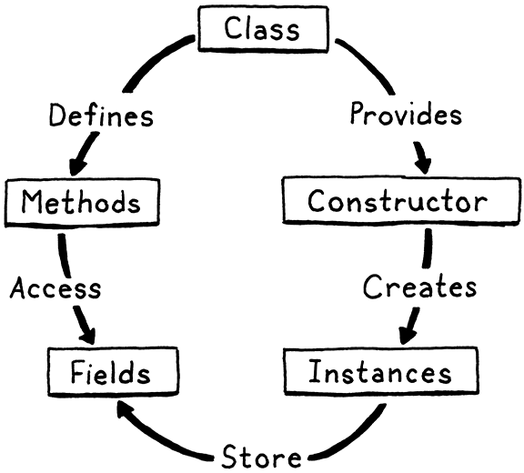 The relationships between classes, methods, instances, constructors, and fields.