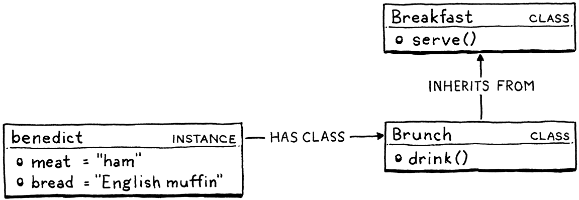 How fields and methods are looked up on classes and instances